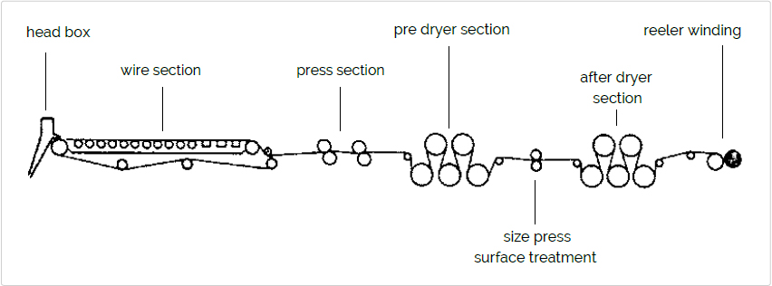 Fig. 1c Example of paper machine for containerboard grades