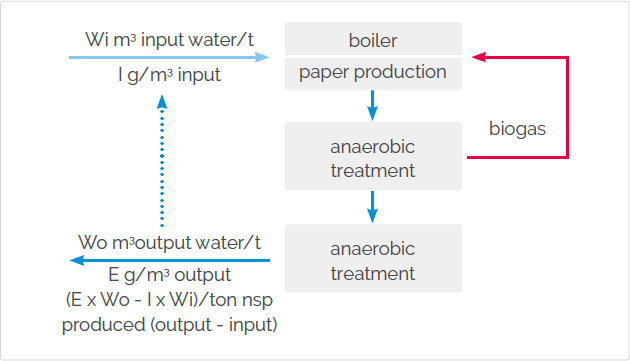 Fig. 4 Credit for reduction of substances in the effluent water